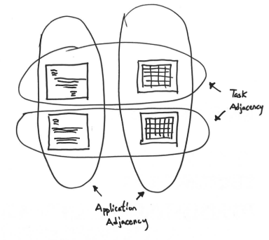 Diagram of computer window workflows with ovals and arrows